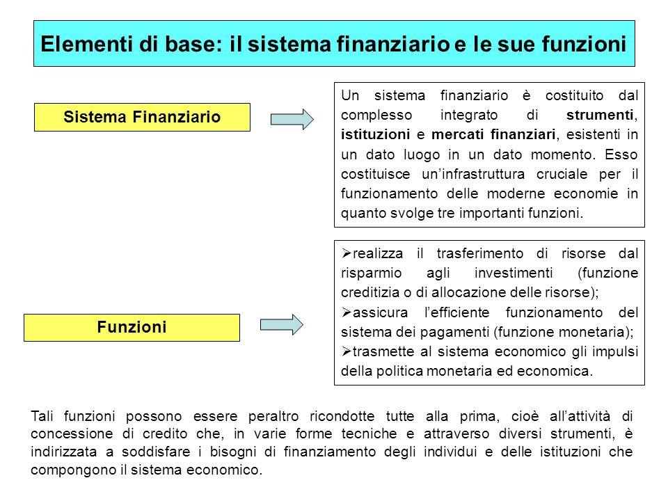 Elementi di base: il sistema finanziario e le sue funzioni