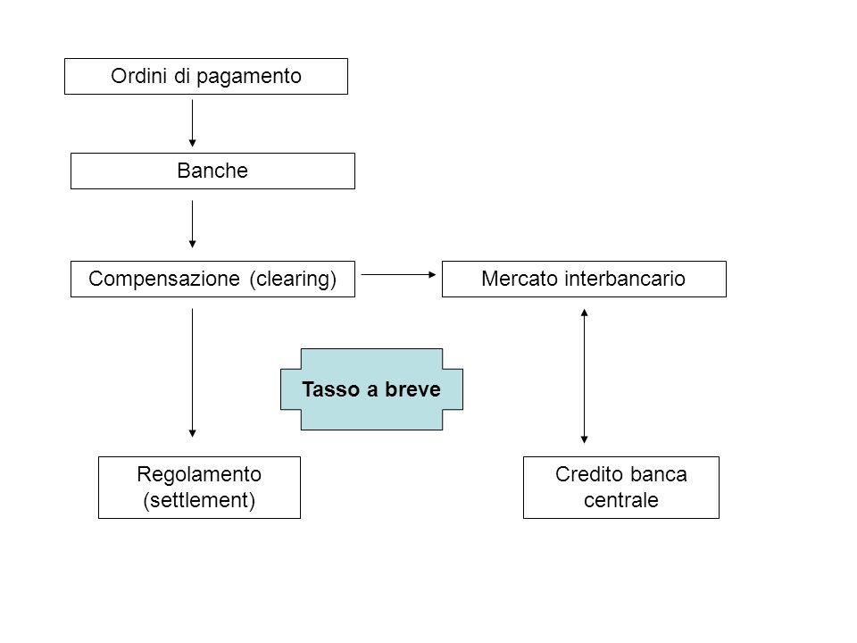 Compensazione (clearing) Mercato interbancario