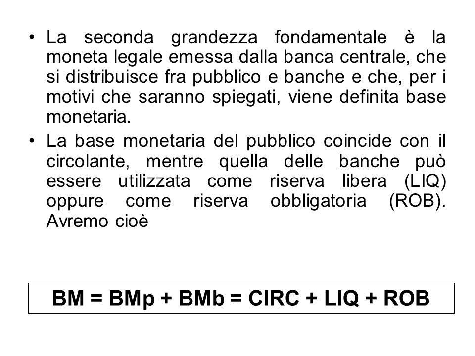 BM = BMp + BMb = CIRC + LIQ + ROB