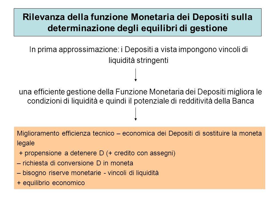 Rilevanza della funzione Monetaria dei Depositi sulla determinazione degli equilibri di gestione