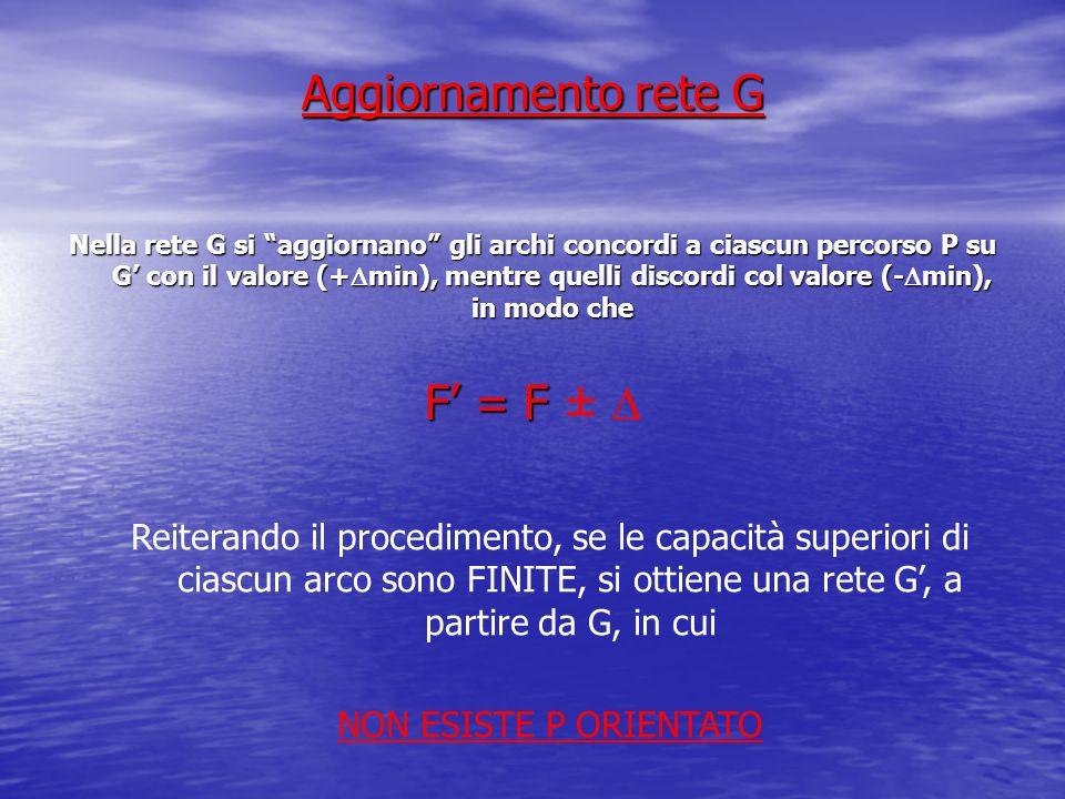Aggiornamento rete G F' = F ± D