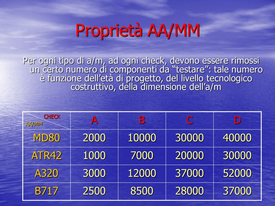 Proprietà AA/MM A B C D MD80 2000 10000 30000 40000 ATR42 1000 7000