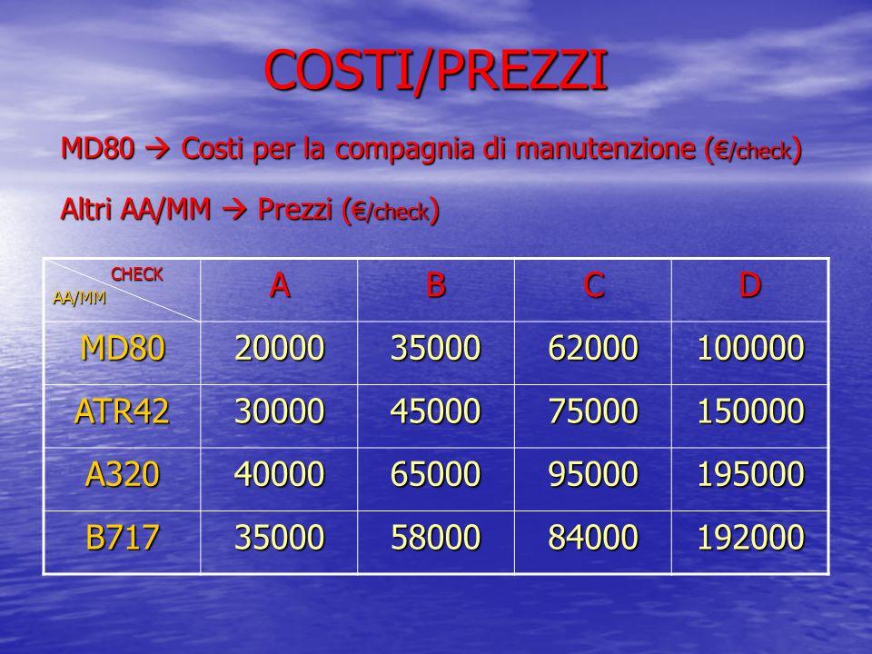 COSTI/PREZZI A B C D MD80 20000 35000 62000 100000 ATR42 30000 45000