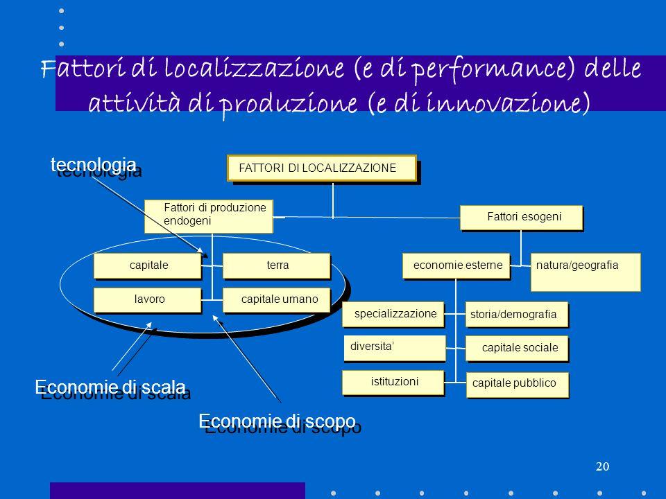 Fattori di localizzazione (e di performance) delle attività di produzione (e di innovazione)
