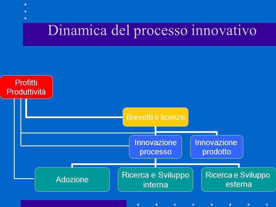 Dinamica del processo innovativo