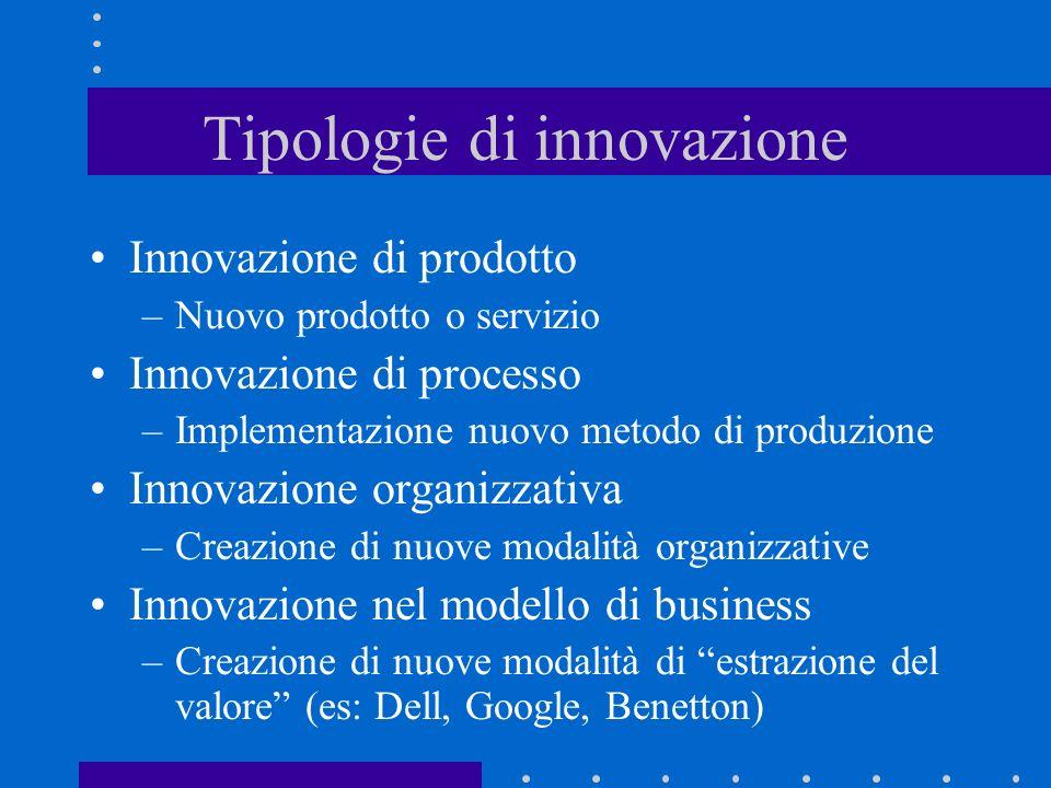 Tipologie di innovazione