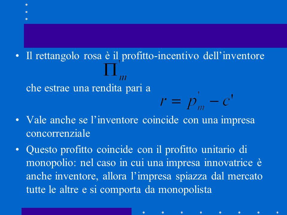 Il rettangolo rosa è il profitto-incentivo dell'inventore