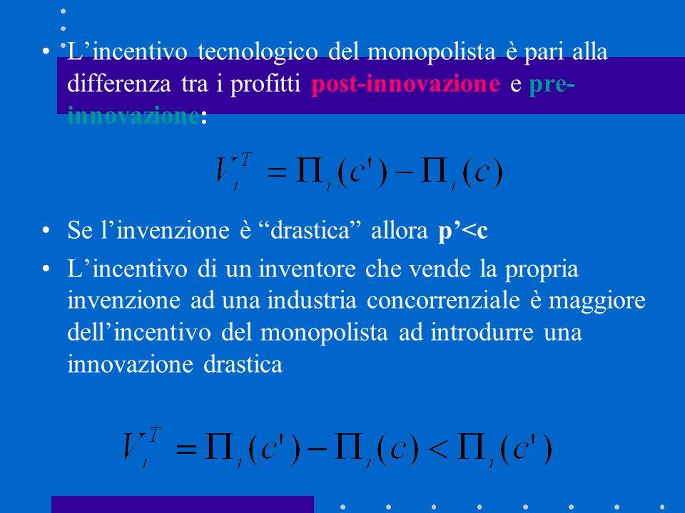 L'incentivo tecnologico del monopolista è pari alla differenza tra i profitti post-innovazione e pre-innovazione: