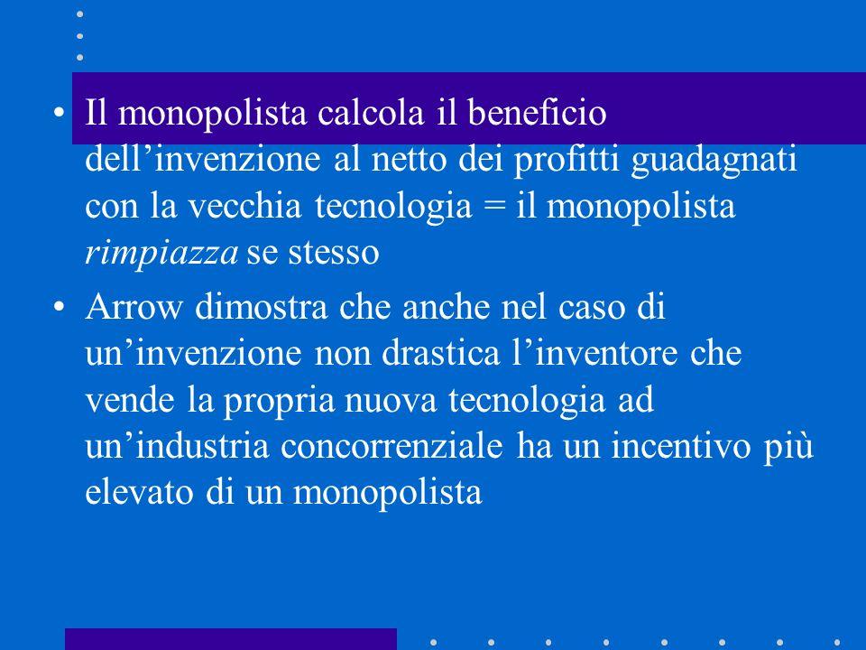 Il monopolista calcola il beneficio dell'invenzione al netto dei profitti guadagnati con la vecchia tecnologia = il monopolista rimpiazza se stesso