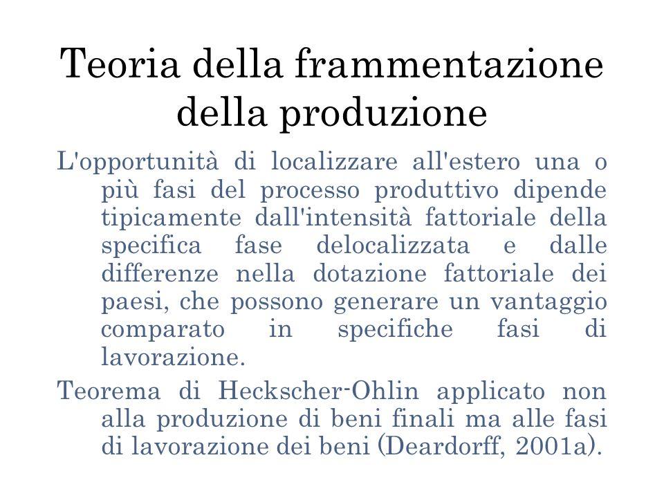 Teoria della frammentazione della produzione