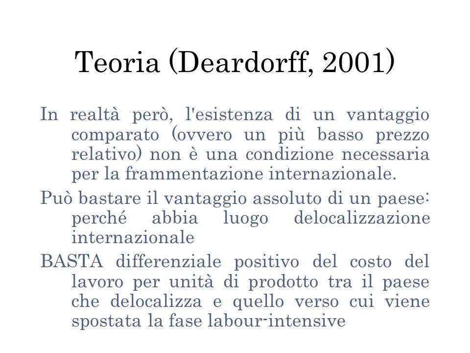 Teoria (Deardorff, 2001)