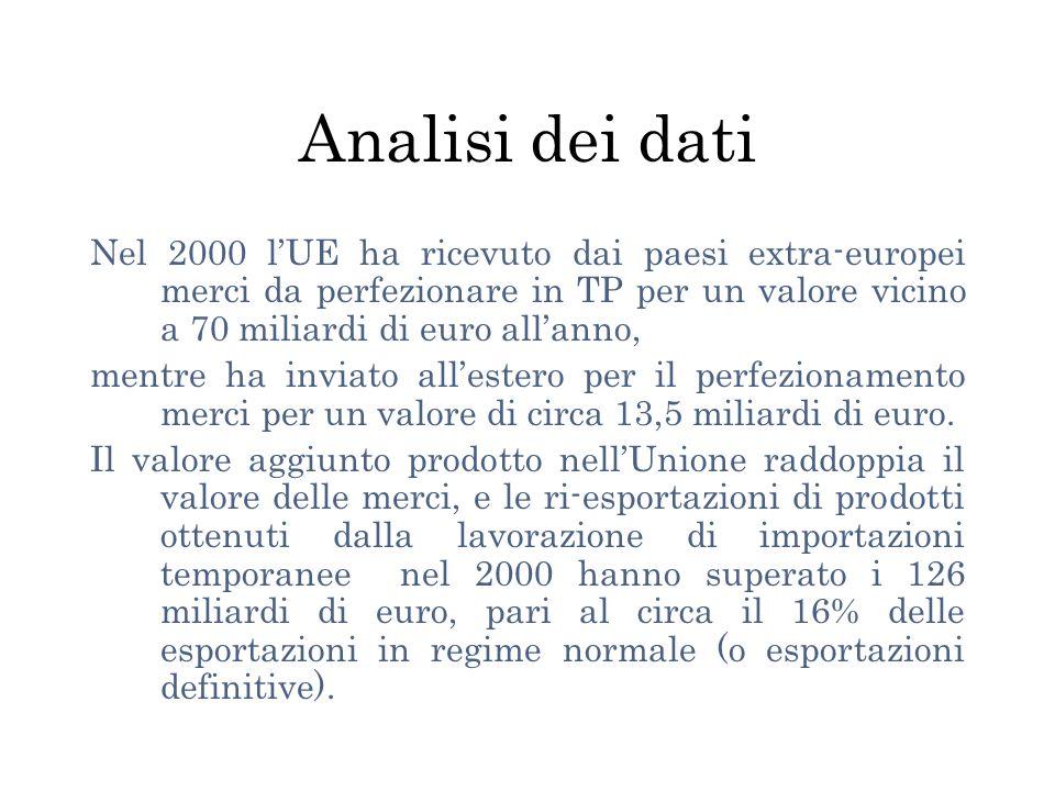 Analisi dei dati Nel 2000 l'UE ha ricevuto dai paesi extra-europei merci da perfezionare in TP per un valore vicino a 70 miliardi di euro all'anno,