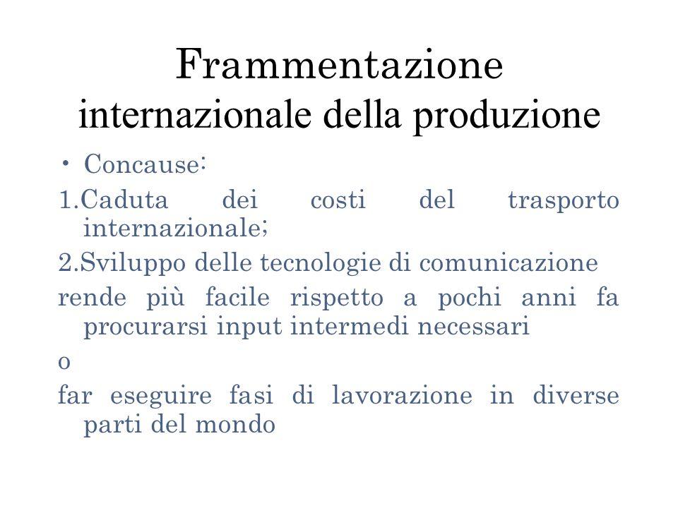 Frammentazione internazionale della produzione