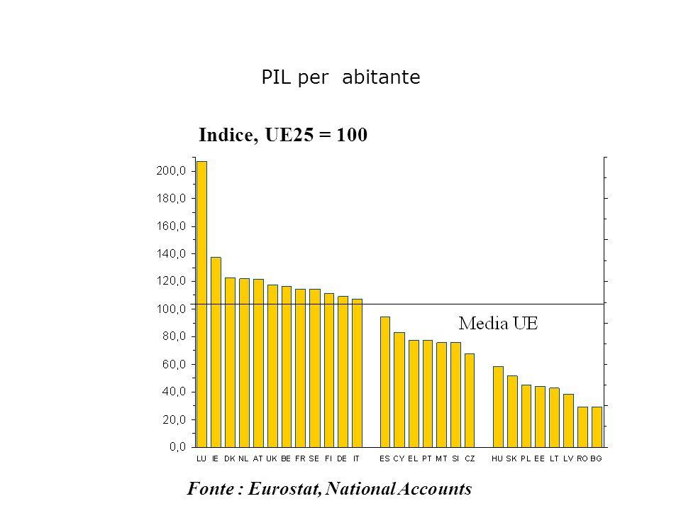 Indice, UE25 = 100 PIL per abitante