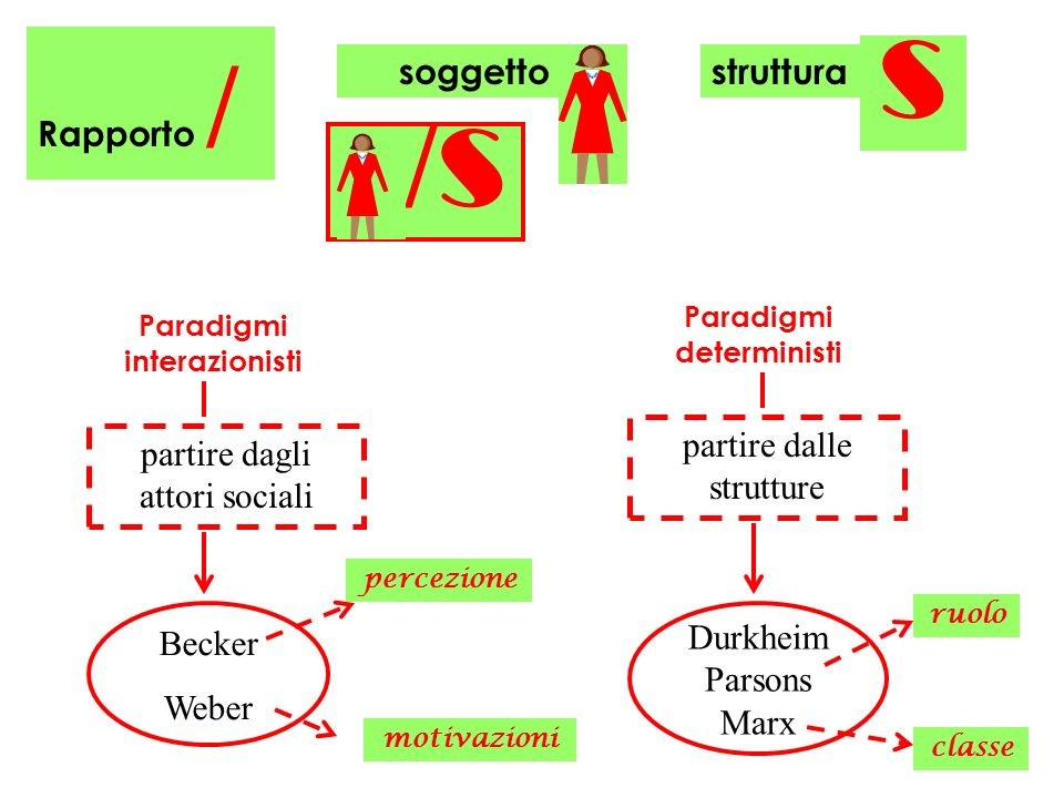 Paradigmi deterministi Paradigmi interazionisti