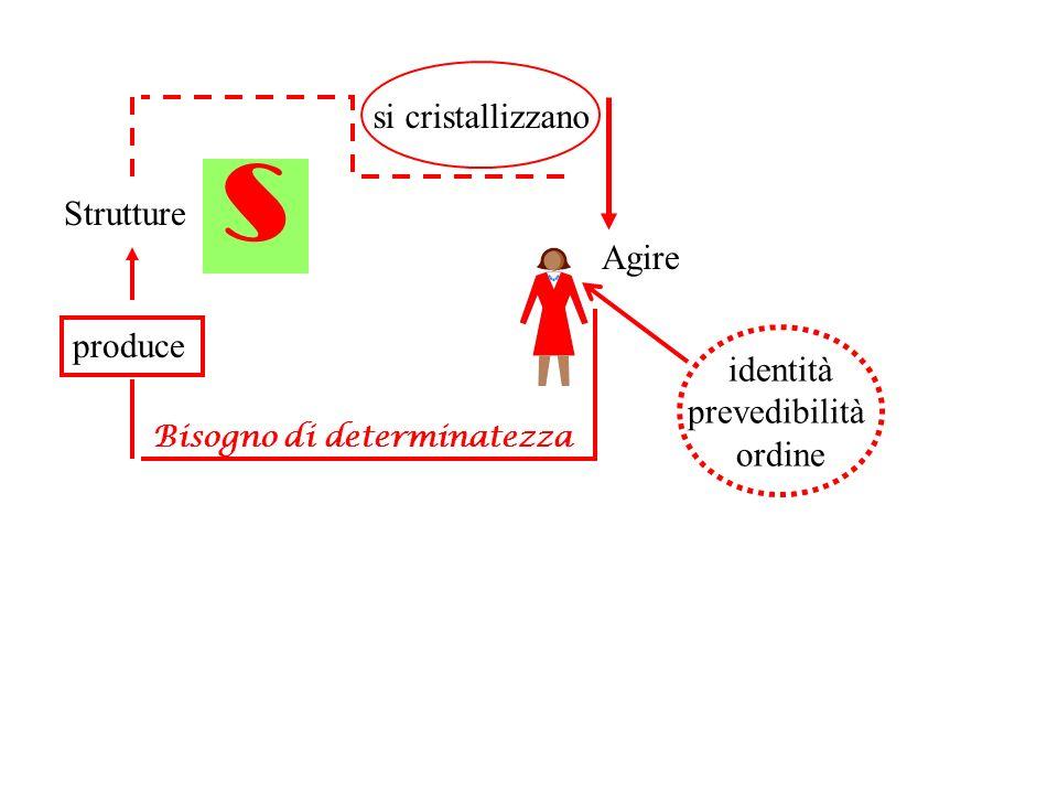 s si cristallizzano Strutture Agire produce identità prevedibilità