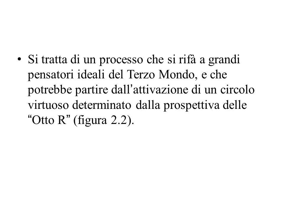 Si tratta di un processo che si rifà a grandi pensatori ideali del Terzo Mondo, e che potrebbe partire dall'attivazione di un circolo virtuoso determinato dalla prospettiva delle Otto R (figura 2.2).