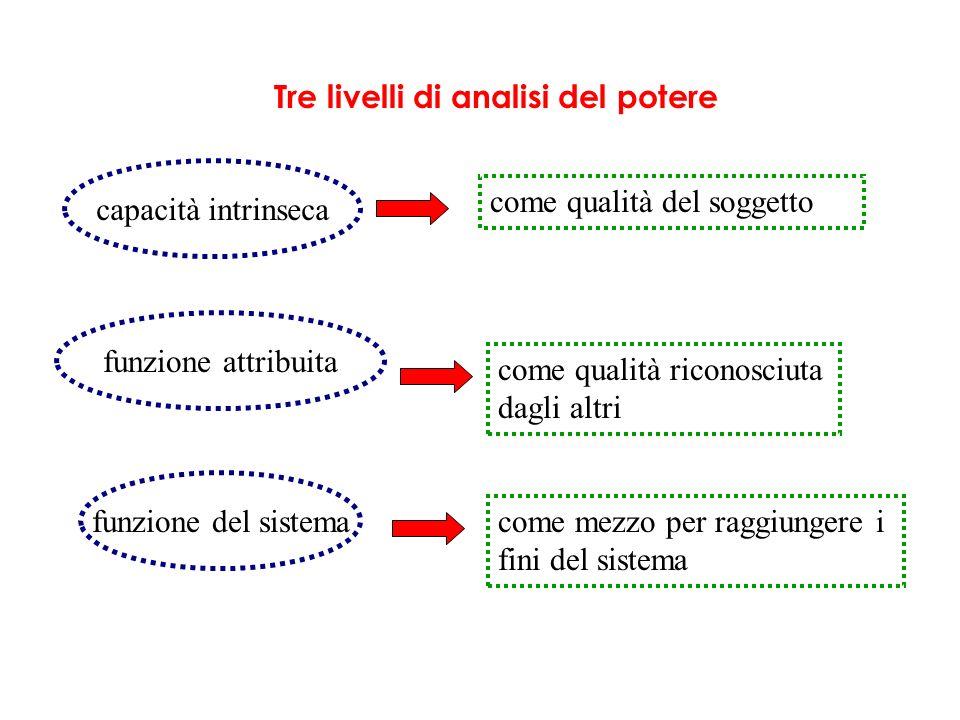 Tre livelli di analisi del potere