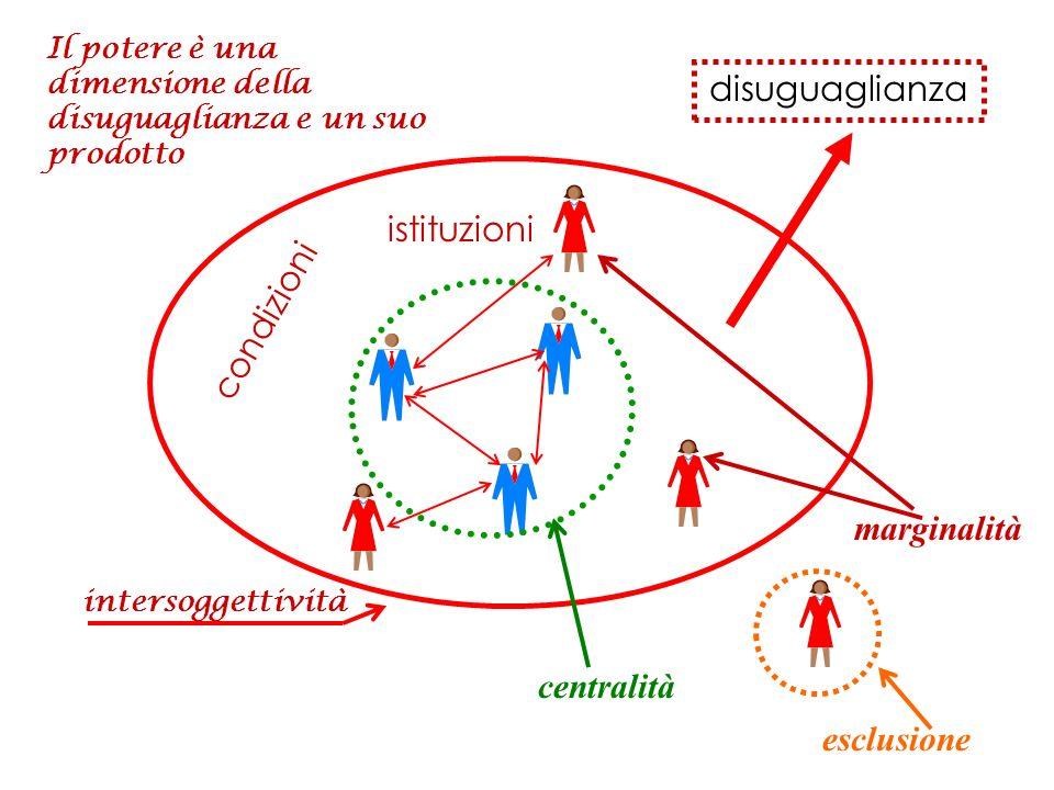 centralità esclusione