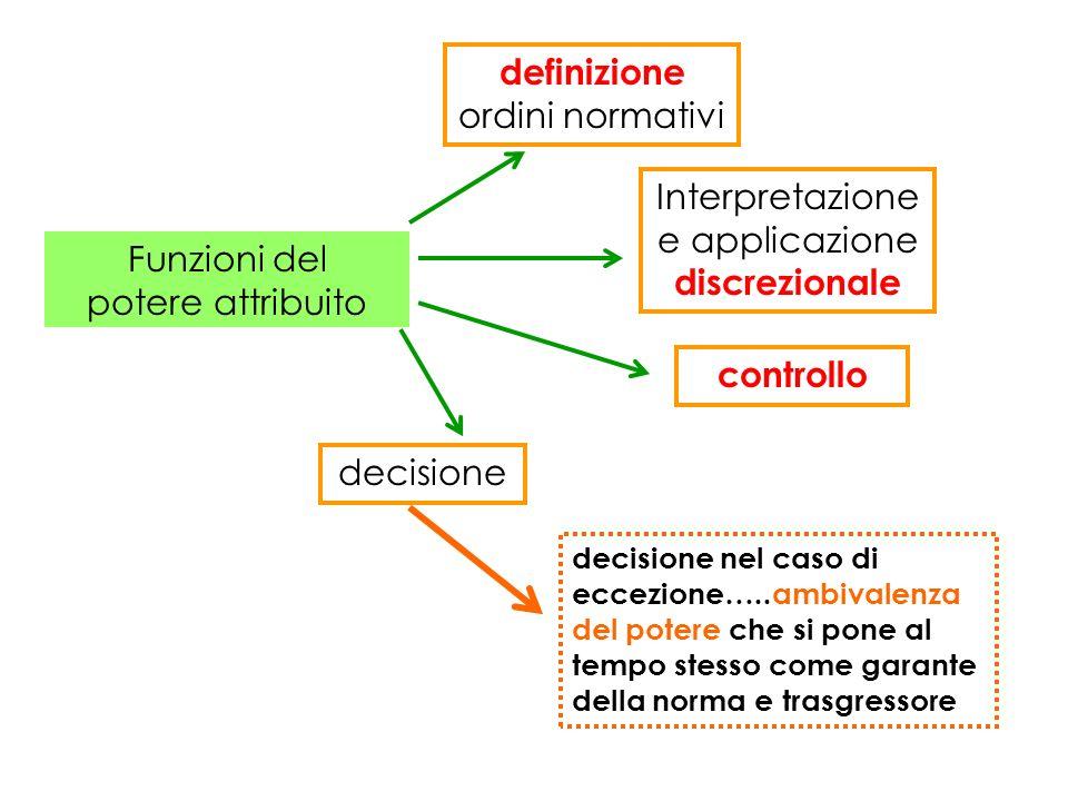 definizione ordini normativi