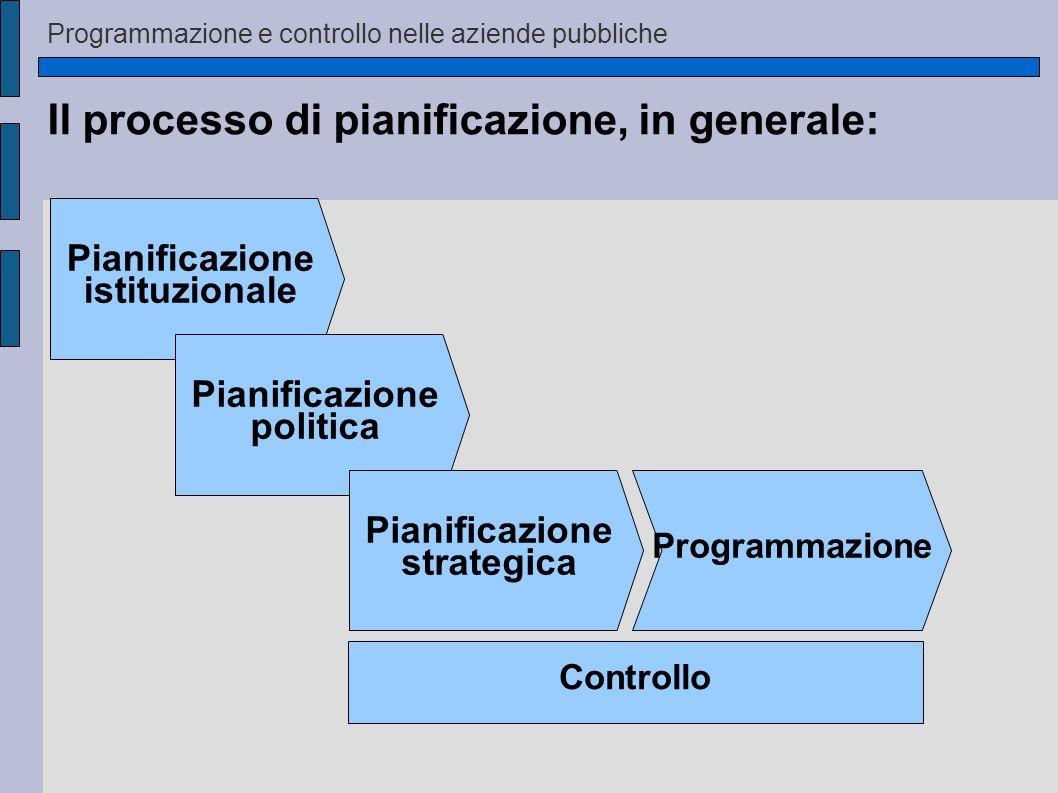 Il processo di pianificazione, in generale: