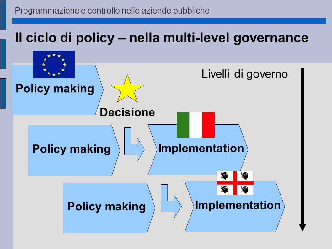 Il ciclo di policy – nella multi-level governance