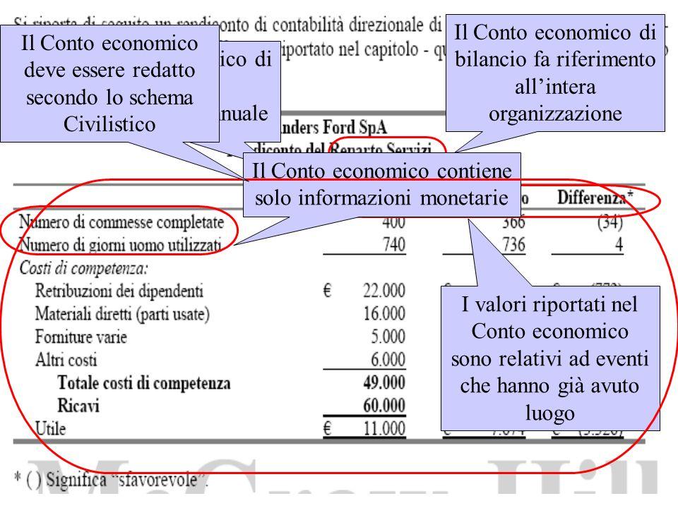 Il Conto economico deve essere redatto secondo lo schema Civilistico