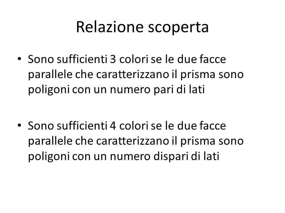 Relazione scoperta Sono sufficienti 3 colori se le due facce parallele che caratterizzano il prisma sono poligoni con un numero pari di lati.
