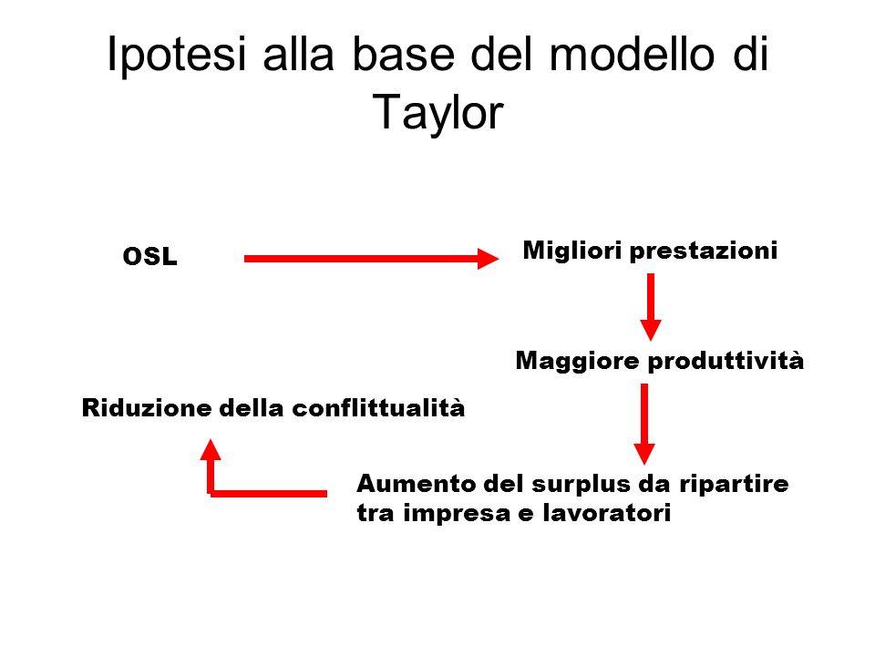 Ipotesi alla base del modello di Taylor