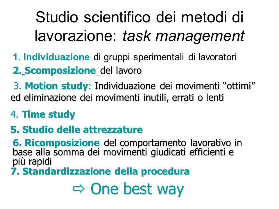 Studio scientifico dei metodi di lavorazione: task management