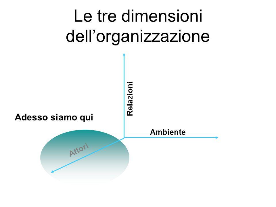 Le tre dimensioni dell'organizzazione