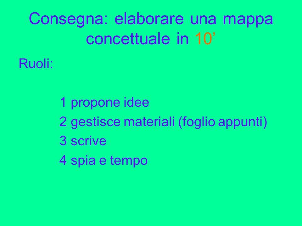 Consegna: elaborare una mappa concettuale in 10'