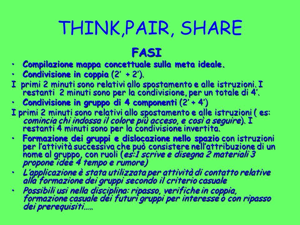 THINK,PAIR, SHARE FASI. Compilazione mappa concettuale sulla meta ideale. Condivisione in coppia (2' + 2').