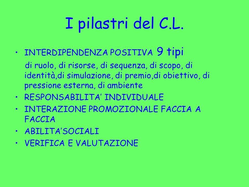 I pilastri del C.L. INTERDIPENDENZA POSITIVA 9 tipi