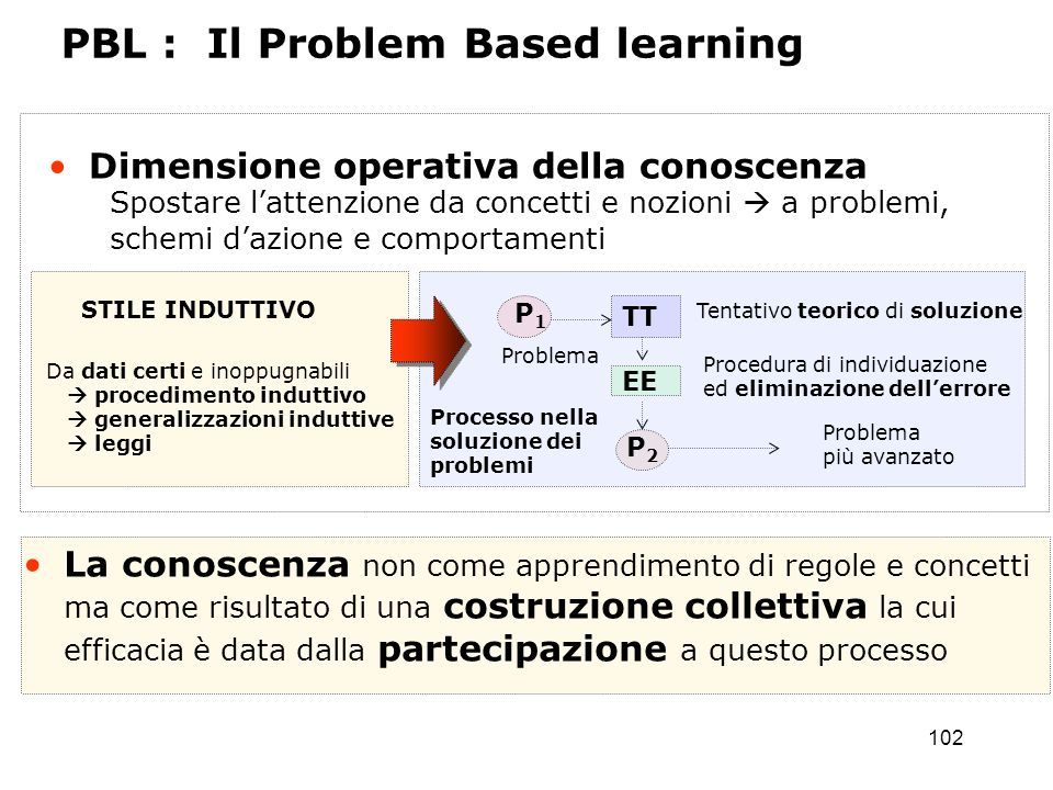 PBL : Il Problem Based learning