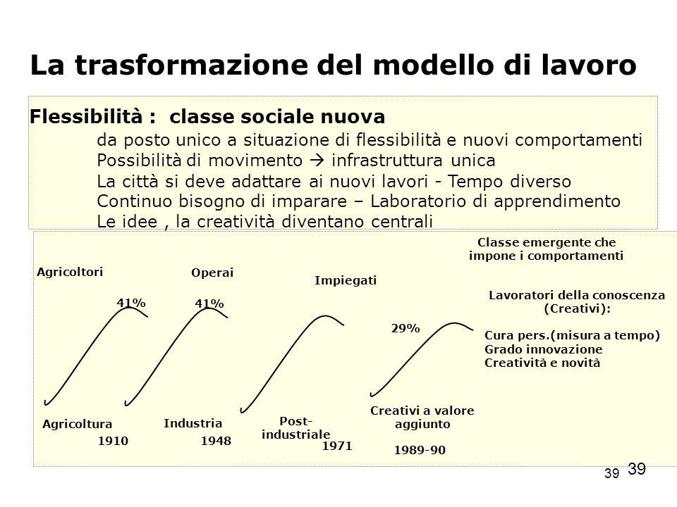 La trasformazione del modello di lavoro