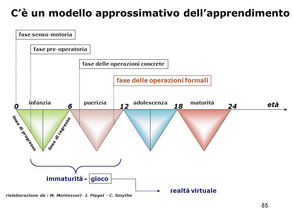 C'è un modello approssimativo dell'apprendimento