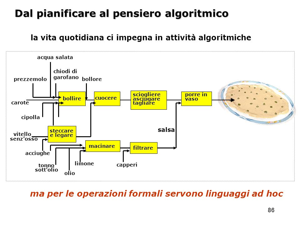 Dal pianificare al pensiero algoritmico