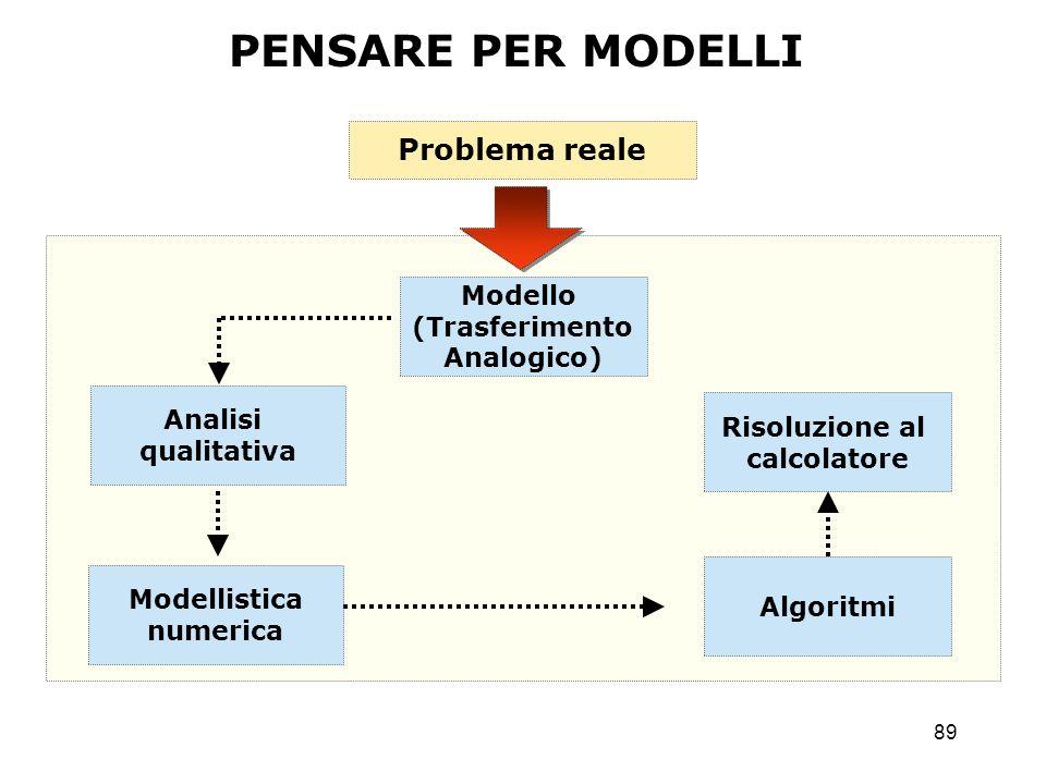 PENSARE PER MODELLI Problema reale Modello (Trasferimento Analogico)