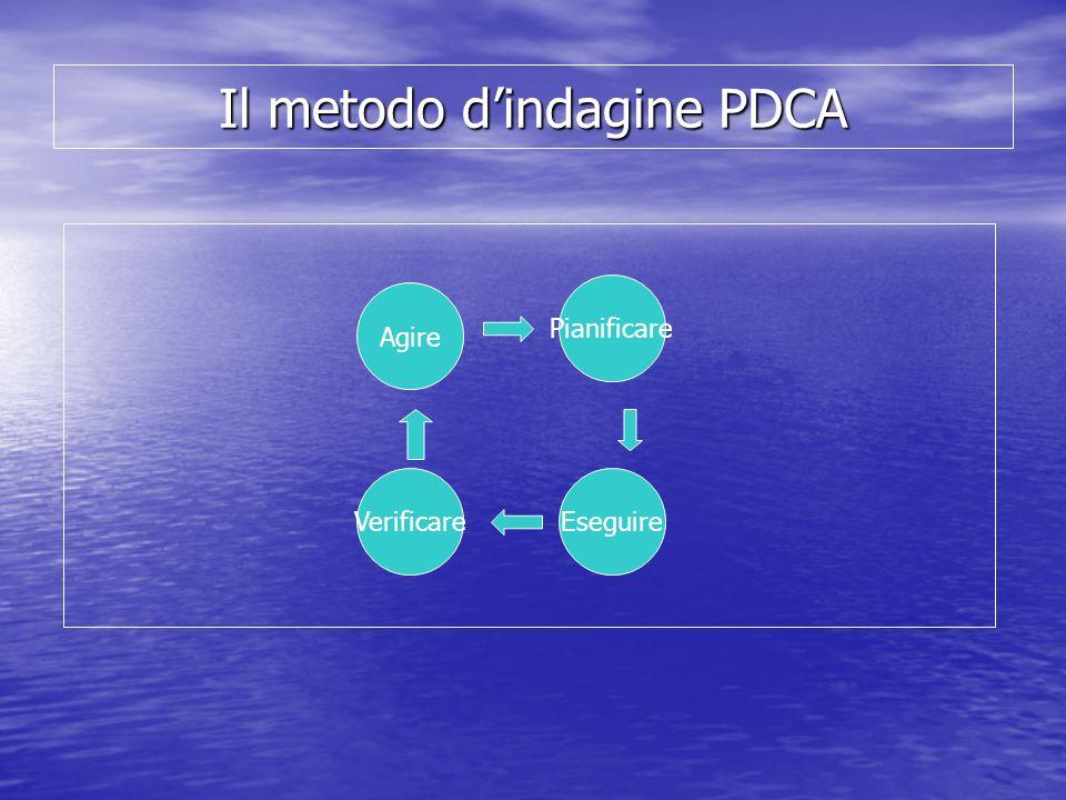 Il metodo d'indagine PDCA