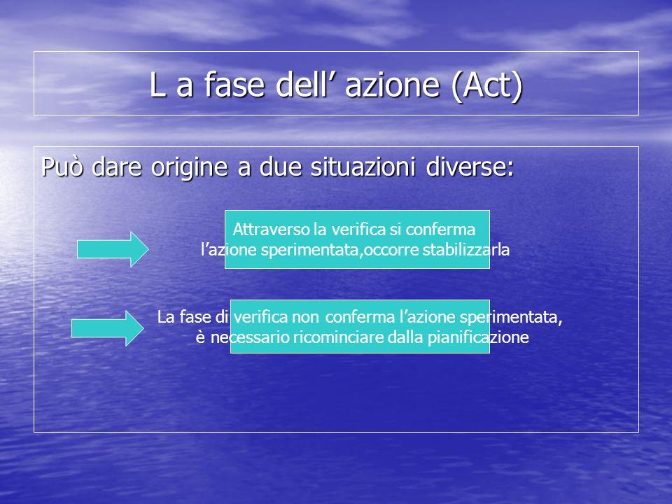 L a fase dell' azione (Act)