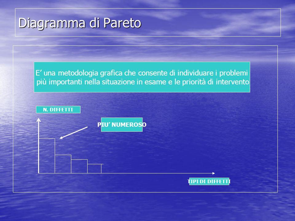 Diagramma di Pareto E' una metodologia grafica che consente di individuare i problemi.