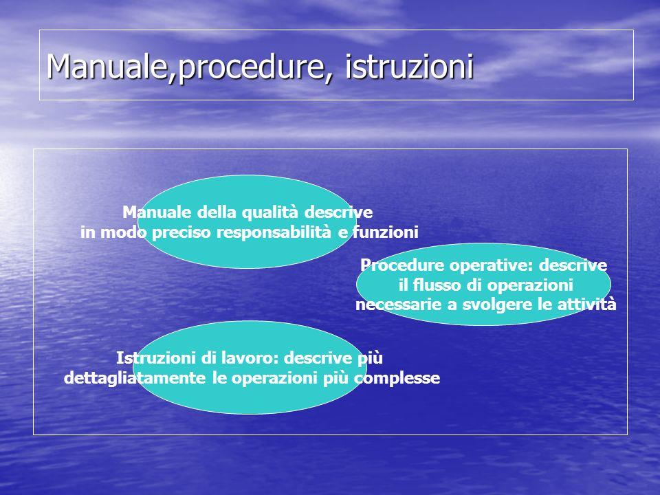 Manuale,procedure, istruzioni