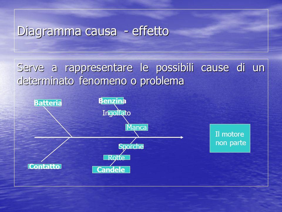 Diagramma causa - effetto