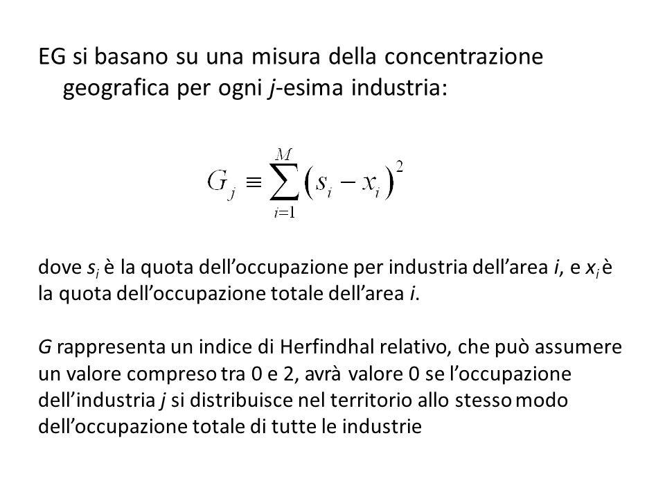 EG si basano su una misura della concentrazione geografica per ogni j-esima industria: