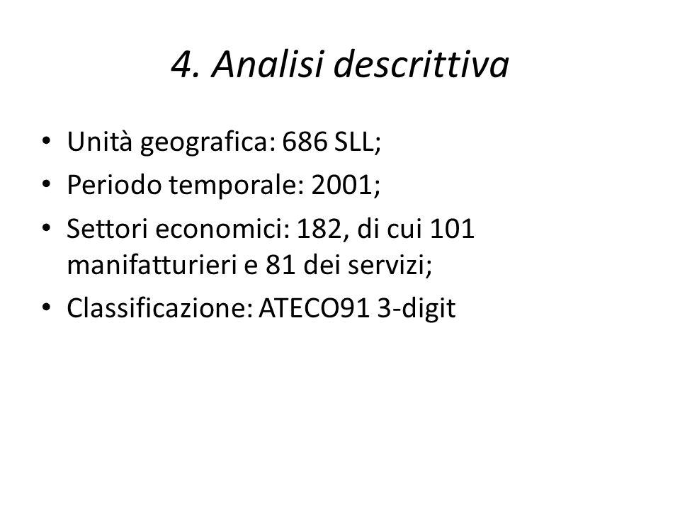 4. Analisi descrittiva Unità geografica: 686 SLL;
