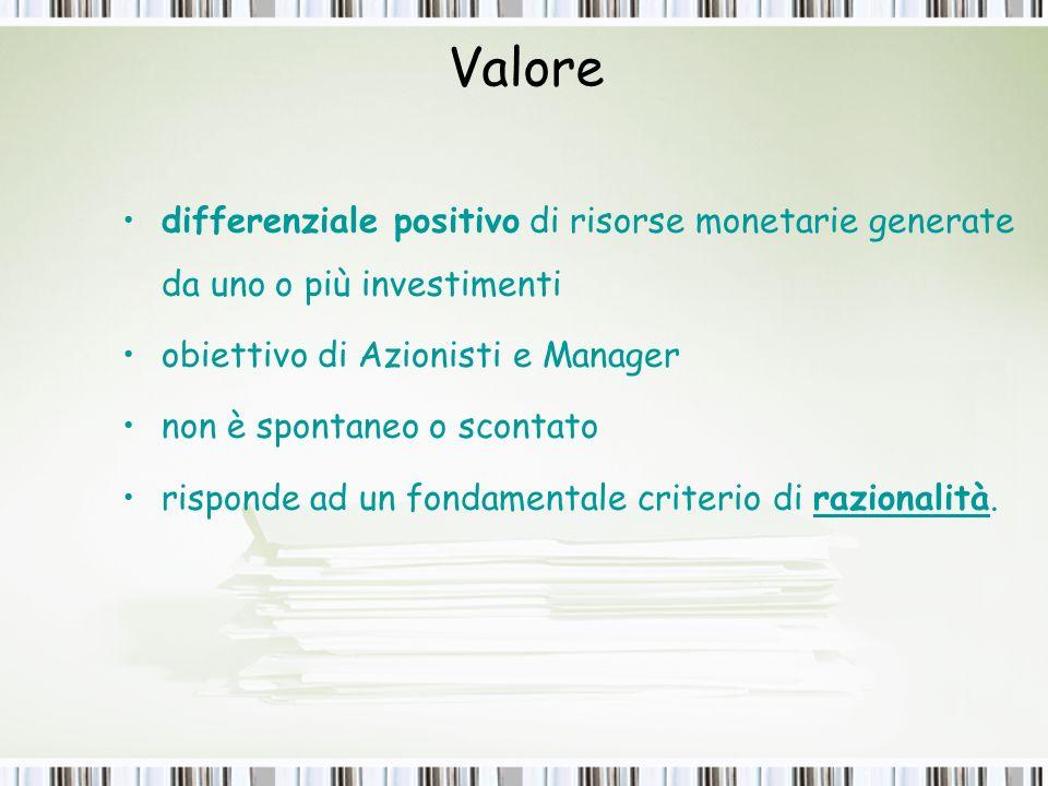 Valore differenziale positivo di risorse monetarie generate da uno o più investimenti. obiettivo di Azionisti e Manager.