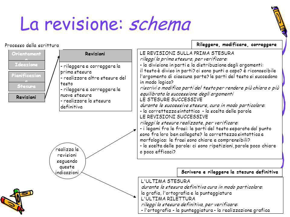 La revisione: schema Processo della scrittura