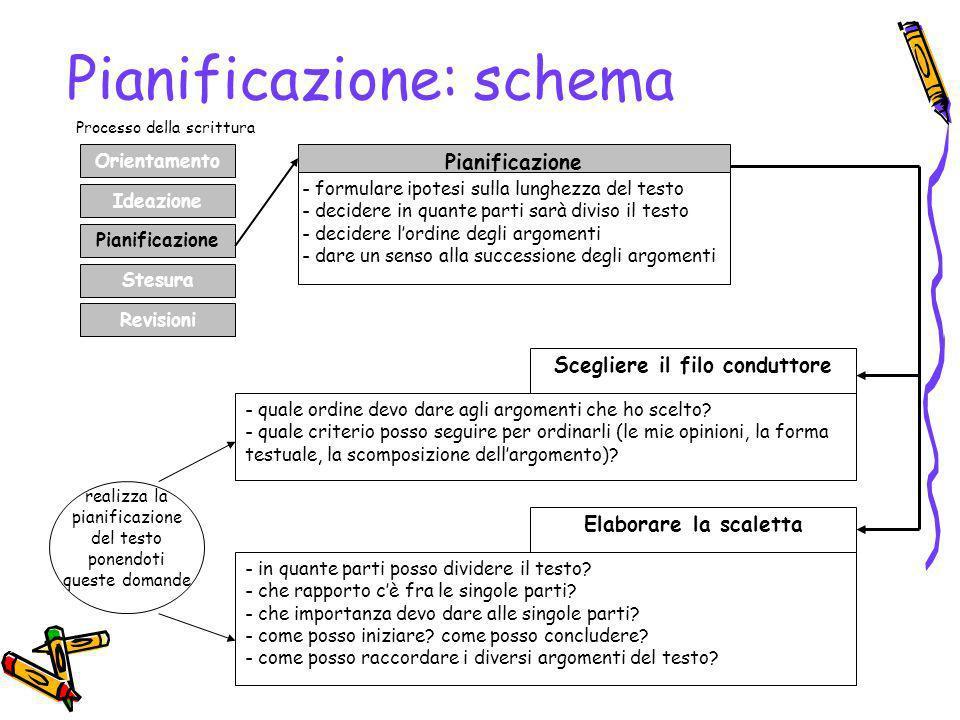 Pianificazione: schema