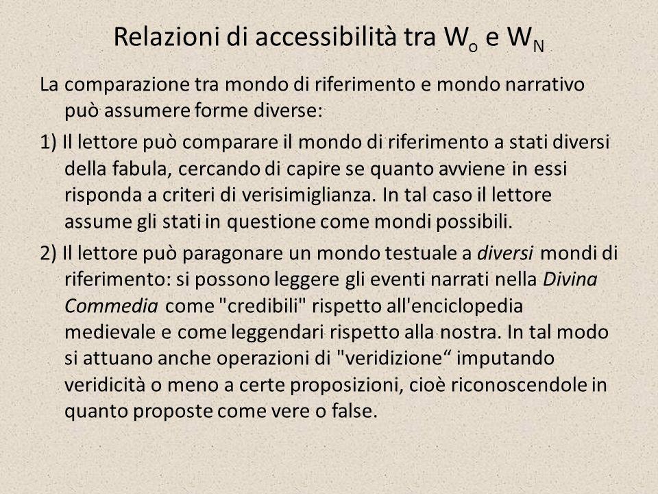 Relazioni di accessibilità tra Wo e WN